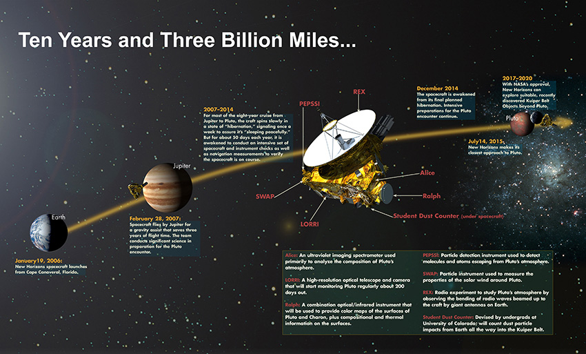 New-Horizons-PathtoPluto-MissionTimeline-TenYears